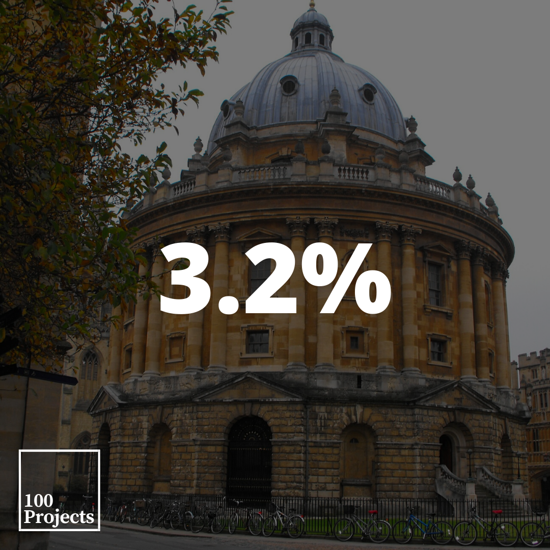 The proportion of Black students is now 3.2% of all student admissions at Oxford University, up from 2.6% in 2018, according to annual admissions report.