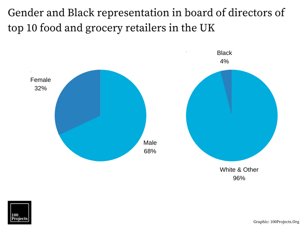 Gender and Black representation in board of directors of top 10 food and grocery retailers in the UK
