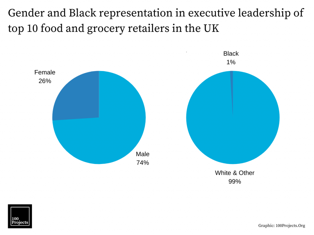 Gender and Black representation in executive leadership of top 10 food and grocery retailers in the UK