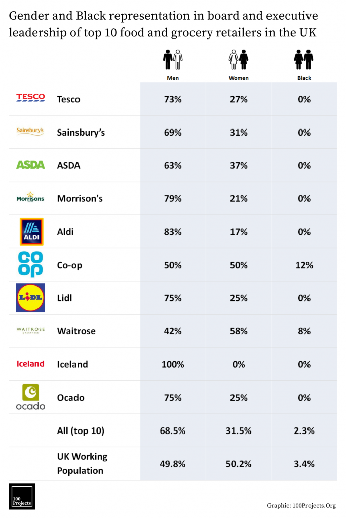 Gender and Black representation in board and executive leadership of top 10 food and grocery retailers in the UK