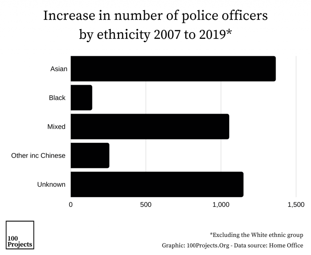 Increase in number of police officers by ethnicity 2007 to 2019